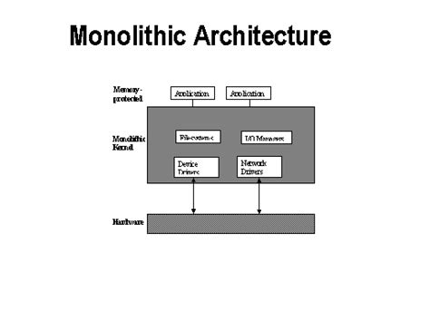 monolithic design meaning related keywords suggestions for monolithic architecture
