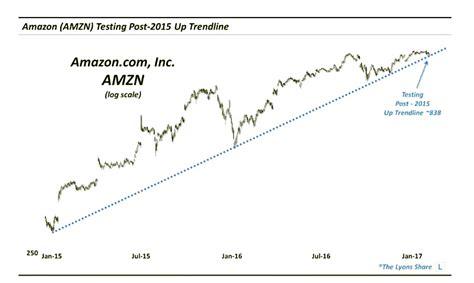 amazon nasdaq amazon amzn alphabet goog stock market leaders