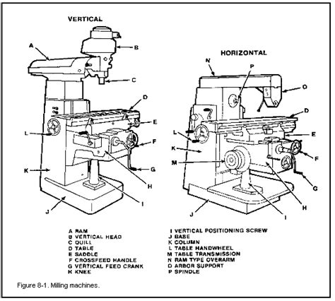 milling machine parts diagram mechanic machine milling machine milling bench