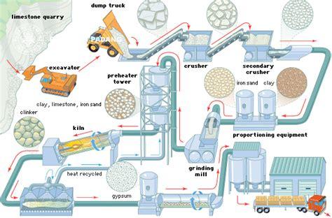 layout pabrik besi pt semen padang kami telah berbuat sebelum yang lain