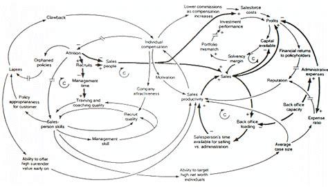 loop layout wikipedia causal loop diagram wikipedia the free encyclopedia