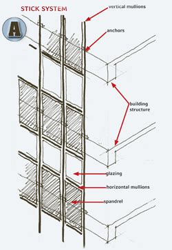 shedding light on curtainwall systems