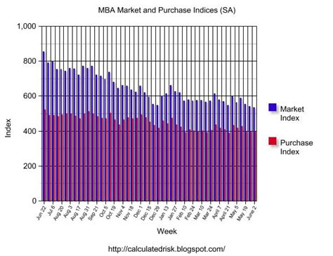 Mba Decline by Calculated Risk Mba Mortgage Refinance Applications Decline