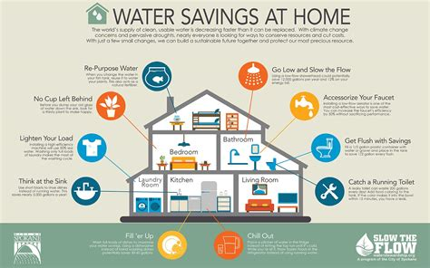 ways of saving water at home www imgkid the image