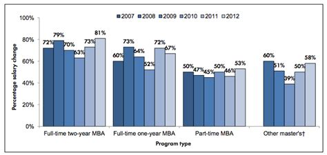 Average Pay Increase With Mba by Poets And Quants The Mba Bump How Much To Expect