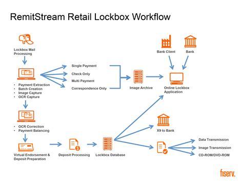 retail pharmacy workflow retail workflow want to work in retail retailmenot