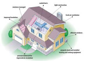 Energy Efficient Homes by Tips For Building Energy Efficient Houses