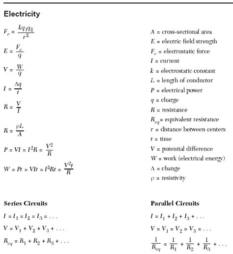 Regents Physics Reference Table by Suny Regents High School Physics Formulas