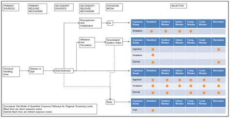 conceptual site model template regional screening levels rsls user s guide risk