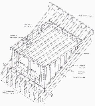 Section Through Dormer Window Wall Section Through Shed Dormer This And Other Helpful
