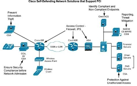 pci dss network diagram exle pci network diagram exles lan network diagram exle