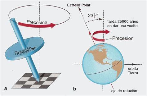 oscilacion del eje de la tierra ante todo supervivencia spain survival algo m 225 s