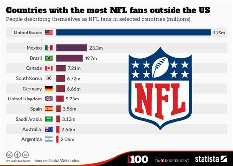what football team has the most fans chart countries with the most nfl fans outside the us