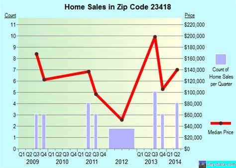 onley va zip code 23418 real estate home value