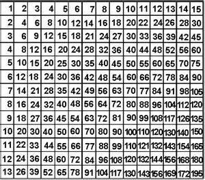 1 to 15 times tables laptuoso