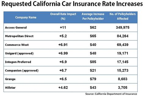Eight California Car Insurance Companies Ask for Higher