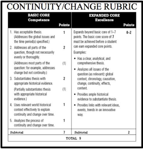 Ccot Essay Exles by Ccot Continuity Change Time Freemanpedia