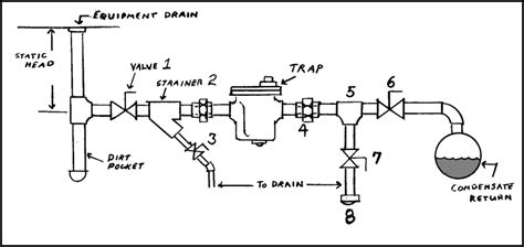steam trap diagram how a steam trap works diagram how free engine image for