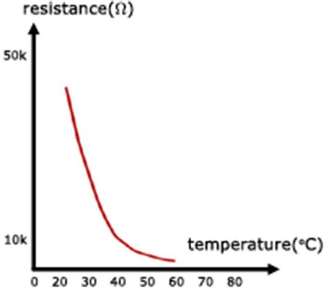 definition of temperature dependent resistor thermometers thermal physics from a level physics tutor