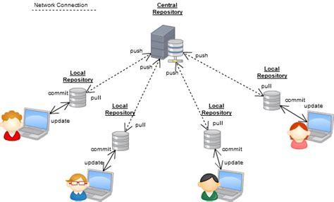 git web development workflow git workflow maheshwar ligade medium