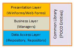 repository pattern web forms implementing repository pattern with entity framework dzone