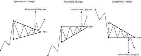 triangle pattern in trading trading the triangles technical analysis dreamgains