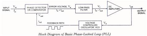 phase locked loop block diagram with explanation gt circuits gt phase locked loop pll operating principle