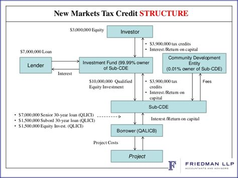 tax credit housing tax credit housing 28 images 28 best tax credit