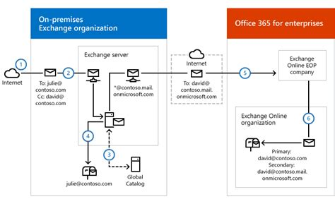 exchange 2013 mail flow diagram office 365 hybrid mail flow diagram wiring library