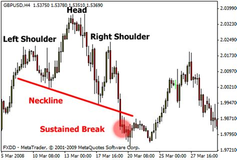 pattern day trader canada head and shoulders forex strategy aroon oscillator