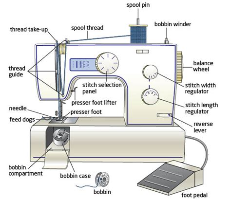 swing machine parts sewing machine advice part 2 the crafty quilter