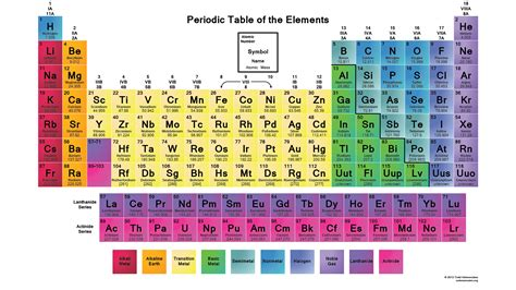 Periodic Table Elements Names by List Of Elements By Atomic Number