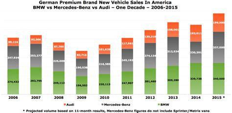 Bmw Sales Figures by Bmw Vs Mercedes Sales Figures