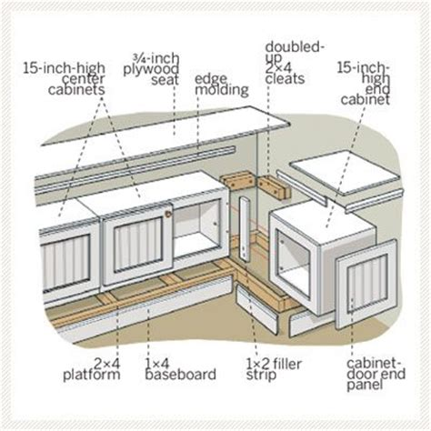 How To Build Window Seat From Wall Cabinets by How To Build A Window Seat Using Kitchen Cabinets