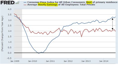 dr housing bubble dr housing bubble rental rates are outpacing wage growth what are the