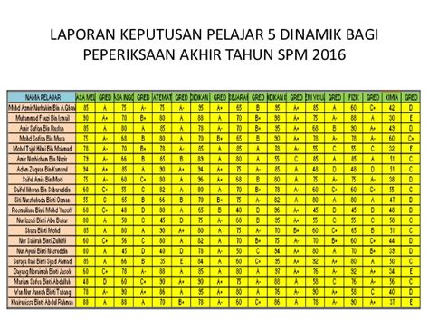 keputusan rayuan ke tahun 1 2016 laporan keputusan pelajar 5 dinamik bagi peperiksaan akhir