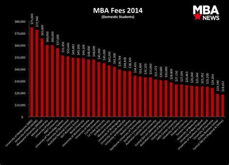 Mba College Fees In Australia by Mba Fees Australia Steady As Demand Grows