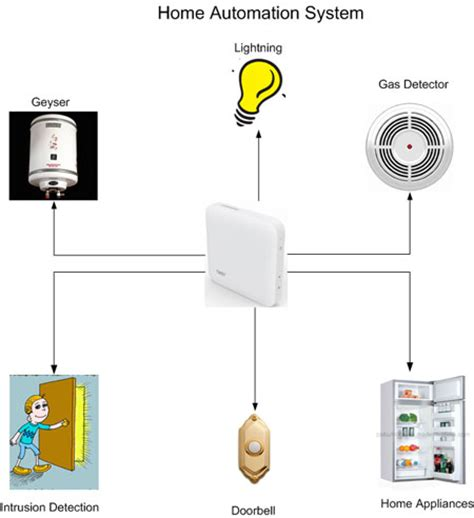 home lighting systems design home automation system design the basics embedded