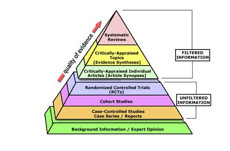 by structure guided design d ghosh et al j med chem 55 8464 2012 levels of evidence pyramid evidence based practice