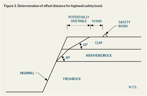 design fault definition designs for highwall safety bunds in open cut coal mines
