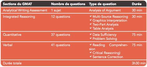 Du Mba Gmat by Cours Et Stages De Pr 233 Paration Au Test Gmat En Pr 233 Sentiel