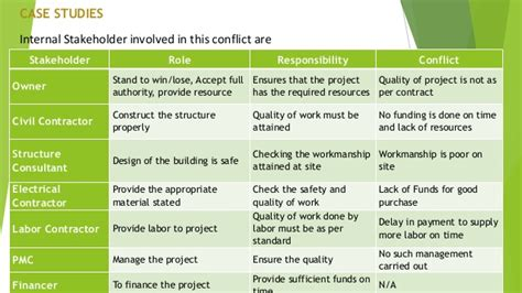 Labor Agreement Template stakeholder management in construction industry