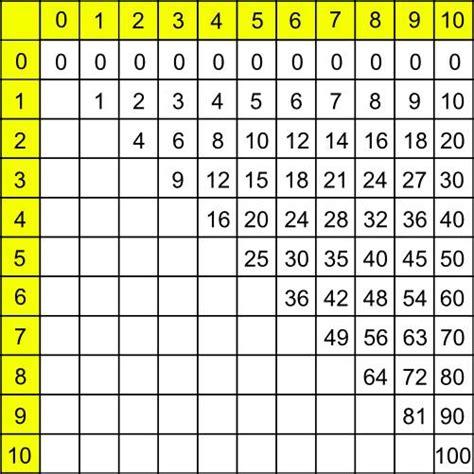 1409576965 les tables de multiplication tables de multiplication simplifi 233 es