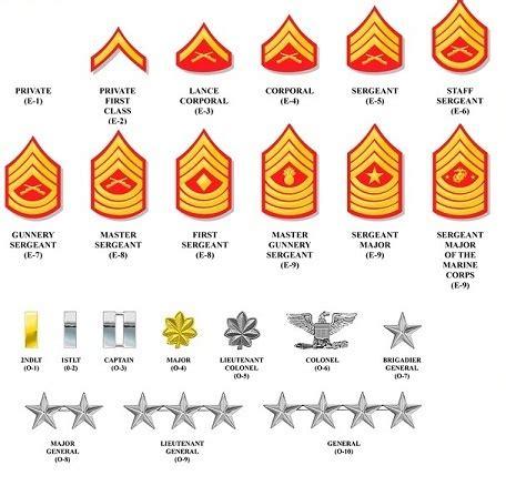 ranks in marine image marine corp ranks jpg wars squads