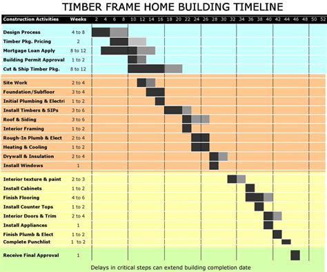 construction timeline whether it s a kitchen remodel a