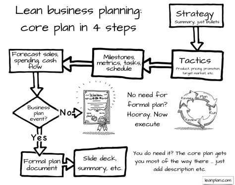 what type of business plan do i need bplans