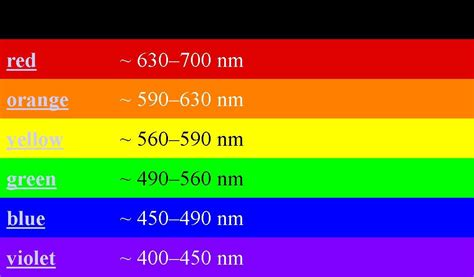 Violet Light Wavelength by Wavelengthsoflightwaves Visphysics