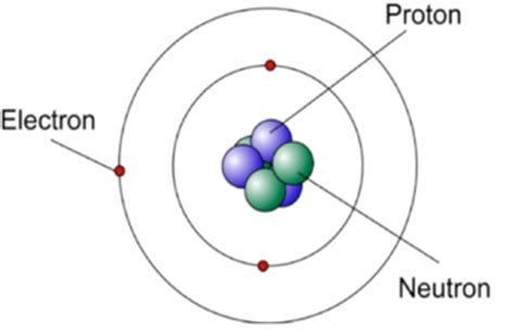 diagram of the structure of an atom 2c1 basic atomic structure junior certificate science