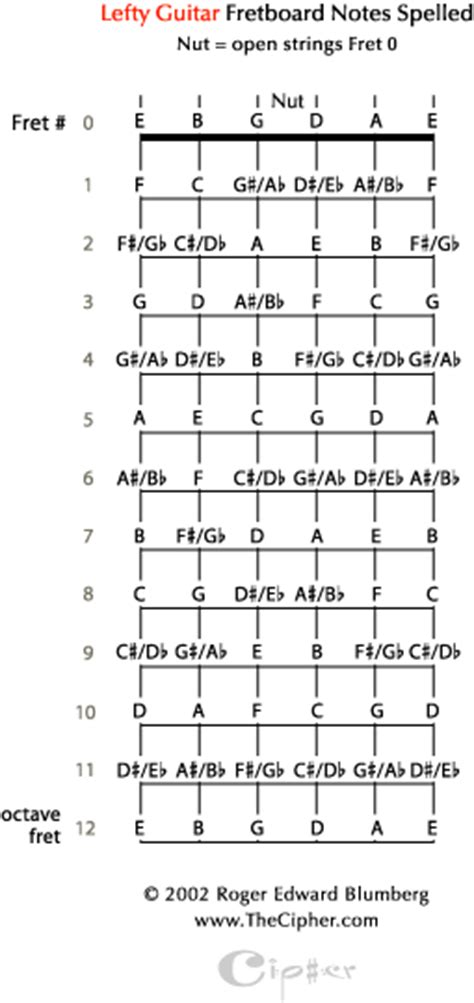 notes   lefty guitar fretboard spelled  letters