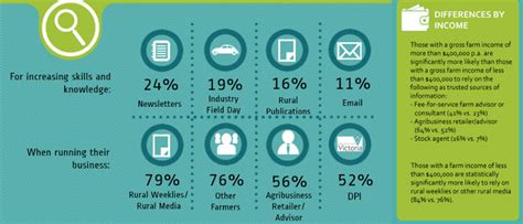 Creative Ways To Present Data 6 Creative Ways To Present Your Market Research Data